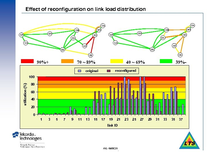 Effect of reconfiguration on link load distribution CA CA NY CH DV SF DC