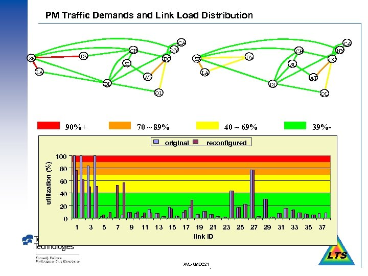 PM Traffic Demands and Link Load Distribution CA DV SF NY CH DC SL