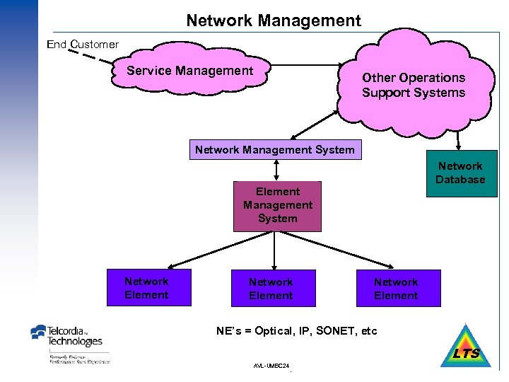 Network Management End Customer Service Management Other Operations Support Systems Network Management System Network