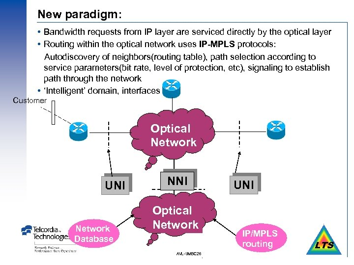 New paradigm: Bandwidth requests from IP layer are serviced directly by the optical layer