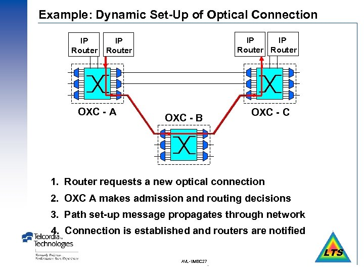 Example: Dynamic Set-Up of Optical Connection IP Router IP Router OXC - A OXC