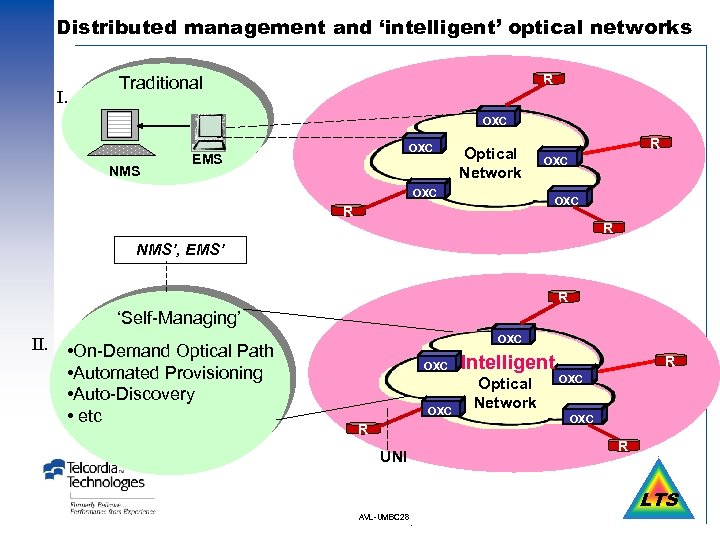 Distributed management and 'intelligent' optical networks I. R Traditional OXC NMS OXC EMS Optical