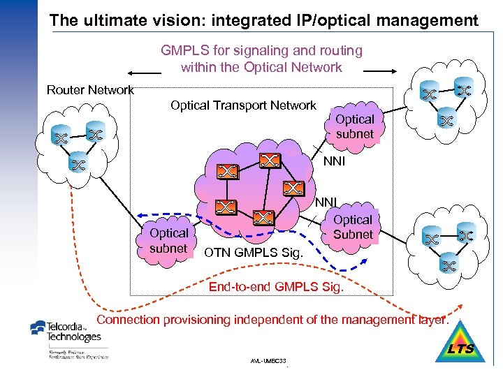 The ultimate vision: integrated IP/optical management GMPLS for signaling and routing within the Optical