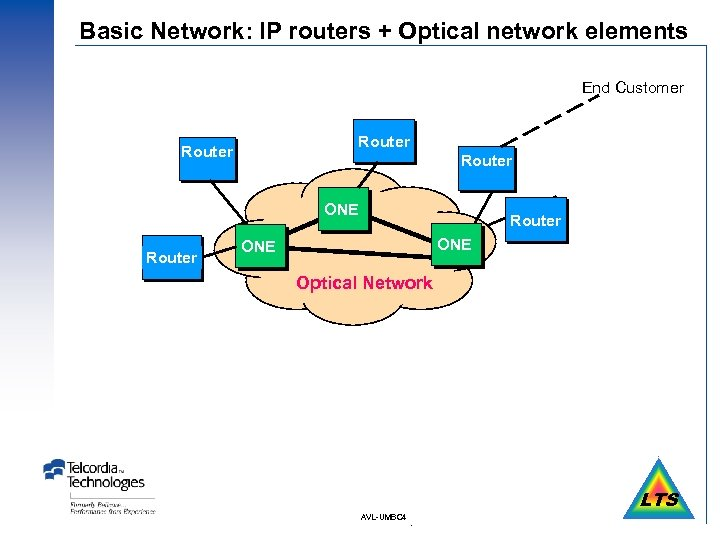 Basic Network: IP routers + Optical network elements End Customer Router ONE Router ONE