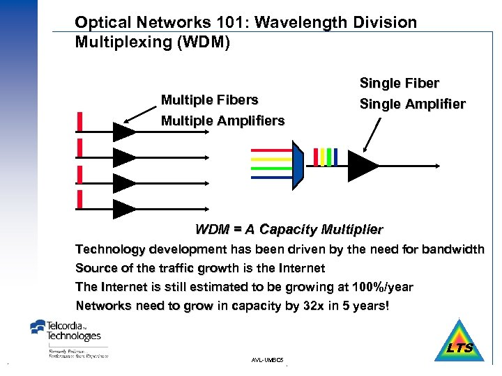 Optical Networks 101: Wavelength Division Multiplexing (WDM) Multiple Fibers Multiple Amplifiers Single Fiber Single