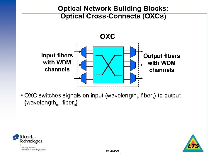 Optical Network Building Blocks: Optical Cross-Connects (OXCs) OXC Input fibers with WDM channels Output