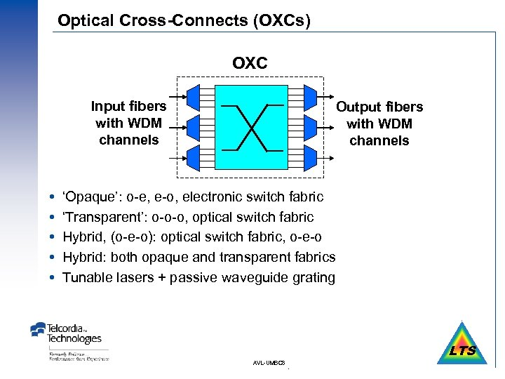 Optical Cross-Connects (OXCs) OXC Input fibers with WDM channels Output fibers with WDM channels