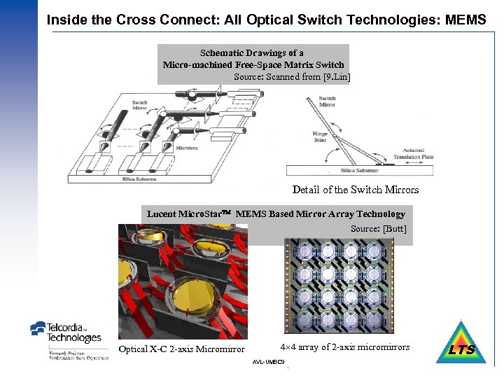 Inside the Cross Connect: All Optical Switch Technologies: MEMS Schematic Drawings of a Micro-machined