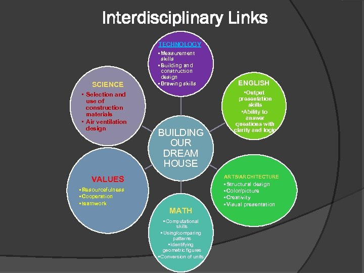 Interdisciplinary Links TECHNOLOGY SCIENCE • Selection and use of construction materials • Air ventilation