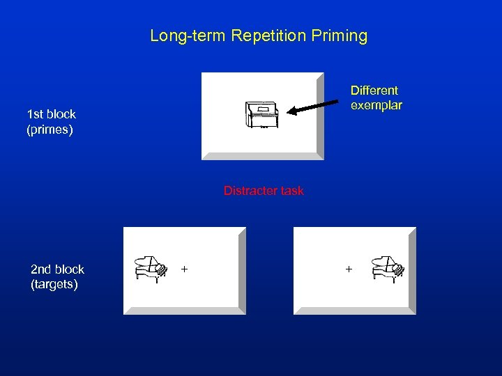 Long-term Repetition Priming Different exemplar 1 st block (primes) Distracter task 2 nd block