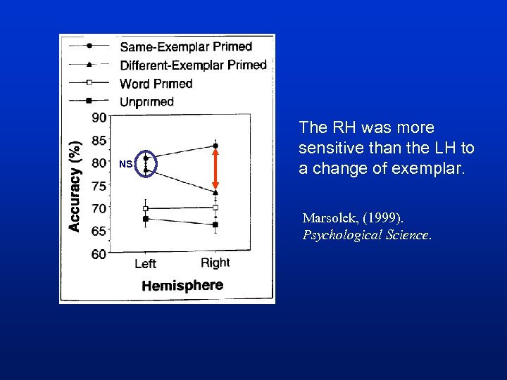 NS The RH was more sensitive than the LH to a change of exemplar.