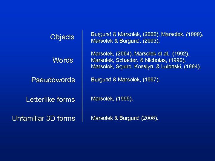 Objects Burgund & Marsolek, (2000). Marsolek, (1999). Marsolek & Burgund, (2003). Words Marsolek, (2004).