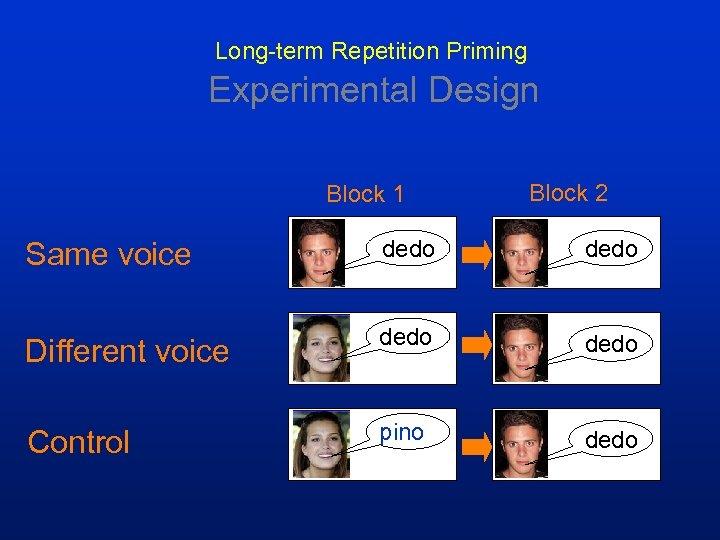 Long-term Repetition Priming Experimental Design Block 1 Block 2 Same voice dedo Different voice