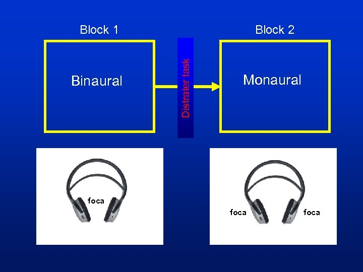 Binaural Block 2 Distrater task Block 1 Monaural foca