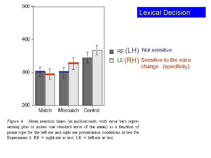 Lexical Decision (LH) (RH) Not sensitive Sensitive to the voice change (specificity)