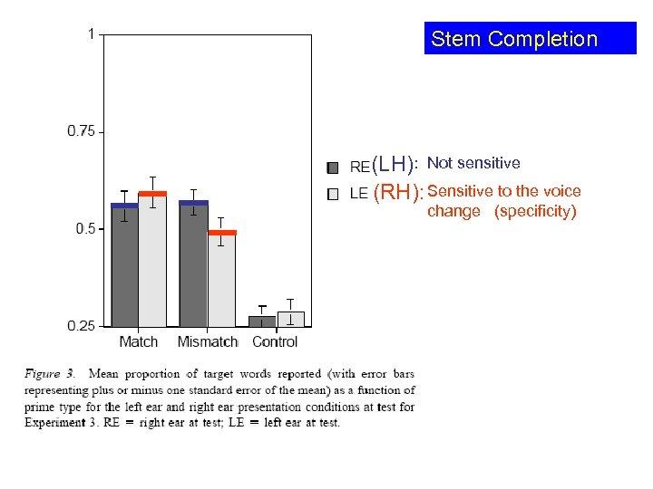 Stem Completion (LH): Not sensitive (RH): Sensitive to the voice change (specificity)