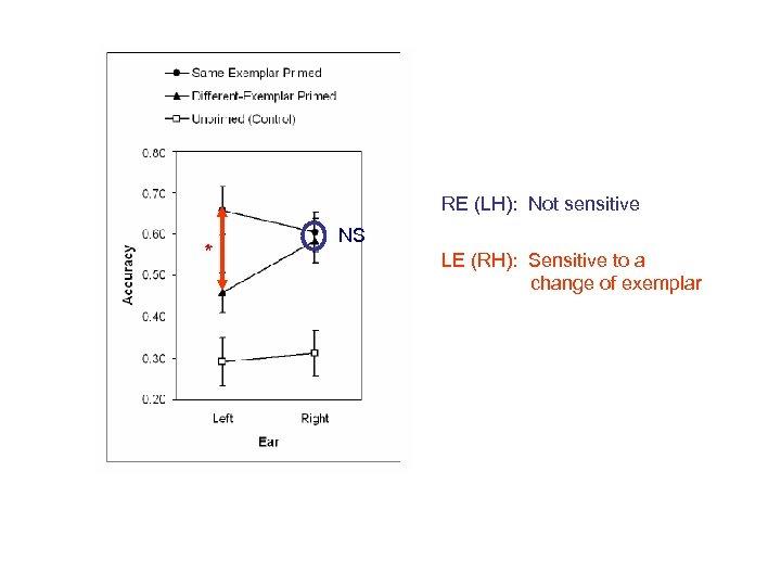 RE (LH): Not sensitive * NS LE (RH): Sensitive to a change of exemplar