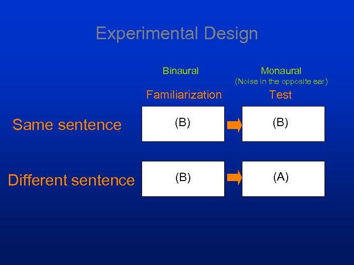 Experimental Design Binaural Monaural (Noise in the opposite ear) Familiarization Same sentence Different sentence
