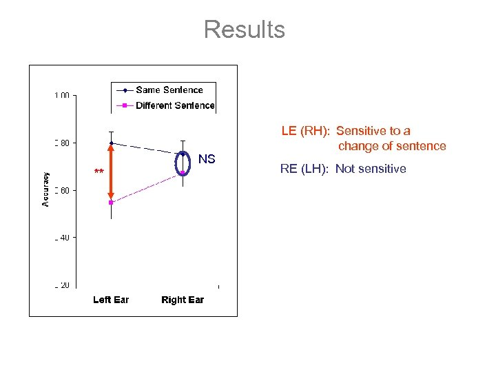 Results NS ** LE (RH): Sensitive to a change of sentence RE (LH): Not