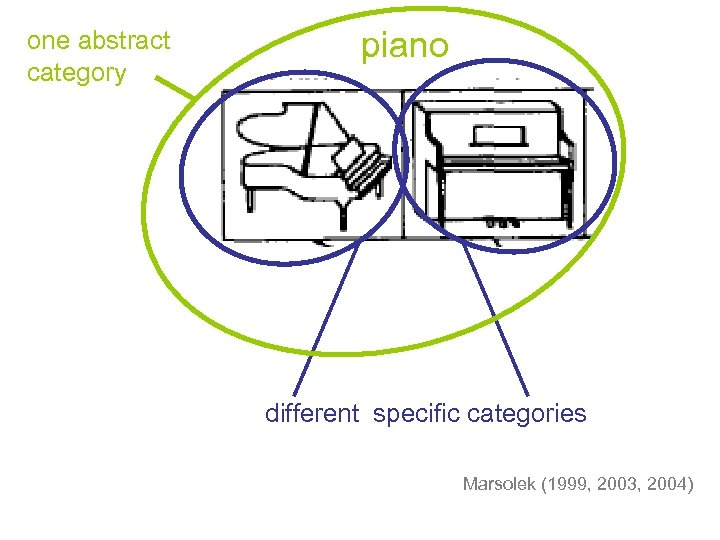 one abstract category piano different specific categories Marsolek (1999, 2003, 2004)