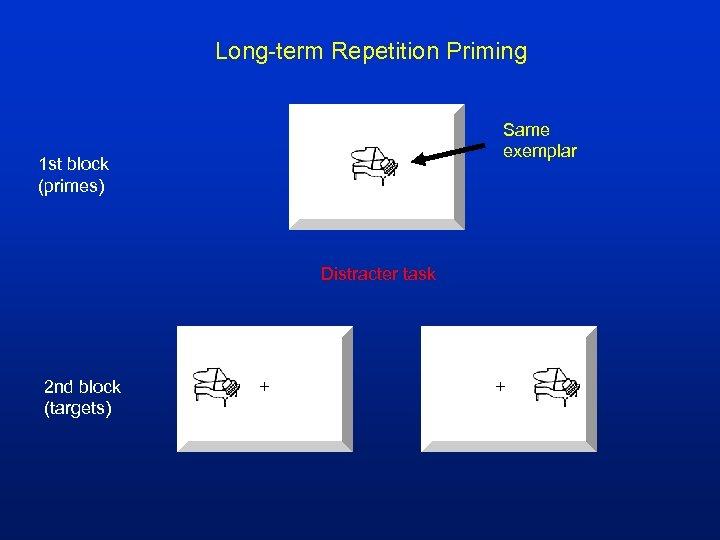 Long-term Repetition Priming Same exemplar 1 st block (primes) Distracter task 2 nd block