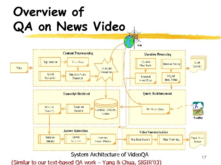 Overview of QA on News Video System Architecture of Video. QA (Similar to our