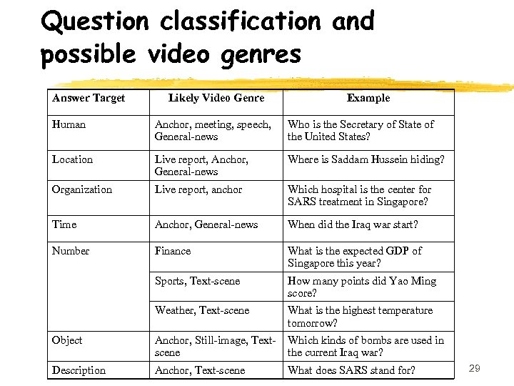 Question classification and possible video genres Answer Target Likely Video Genre Example Human Anchor,