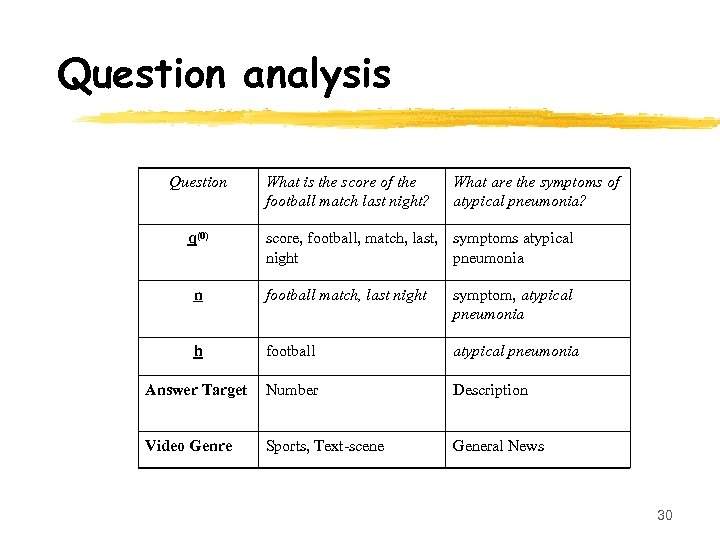 Question analysis Question q(0) What is the score of the football match last night?