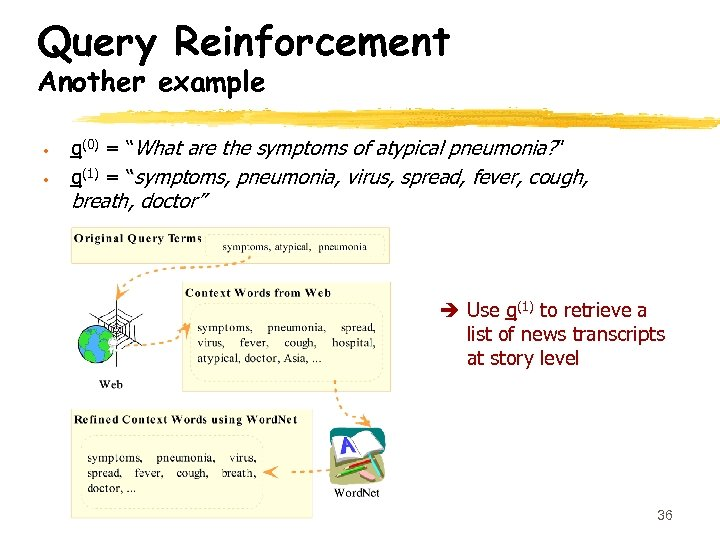 "Query Reinforcement Another example • • q(0) = ""What are the symptoms of atypical"