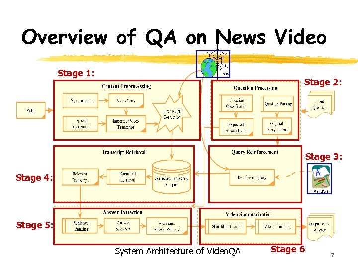 Overview of QA on News Video Stage 1: Stage 2: Stage 3: Stage 4: