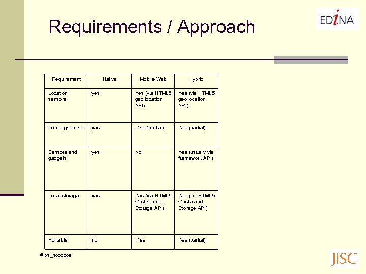Requirements / Approach Requirement Native Mobile Web Hybrid Location sensors yes Yes (via HTML