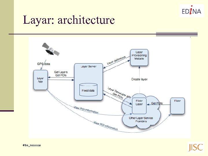 Layar: architecture #lbs_nococoa