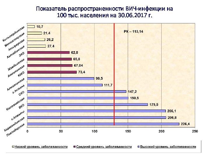 Показатель распространенности ВИЧ-инфекции на 100 тыс. населения на 30. 06. 2017 г.