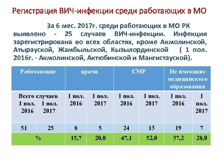 Регистрация ВИЧ-инфекции среди работающих в МО За 6 мес. 2017 г. среди работающих в