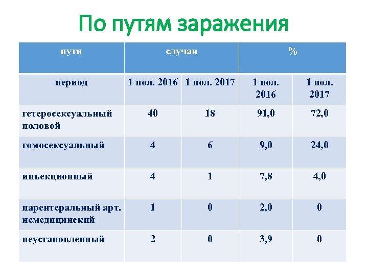 По путям заражения пути случаи % период 1 пол. 2016 1 пол. 2017 1