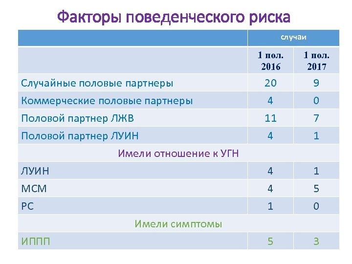 Факторы поведенческого риска случаи 1 пол. 2016 Случайные половые партнеры Коммерческие половые партнеры Половой