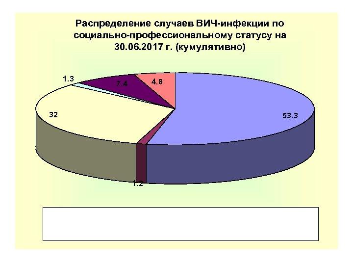 Распределение случаев ВИЧ-инфекции по социально-профессиональному статусу на 30. 06. 2017 г. (кумулятивно) 1. 3