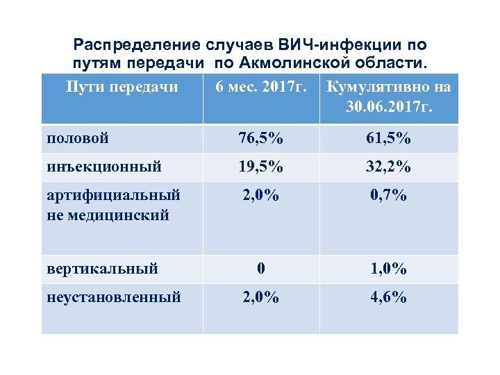 Распределение случаев ВИЧ-инфекции по путям передачи по Акмолинской области. Пути передачи 6 мес. 2017