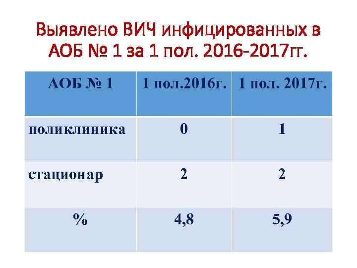 Выявлено ВИЧ инфицированных в АОБ № 1 за 1 пол. 2016 -2017 гг. АОБ