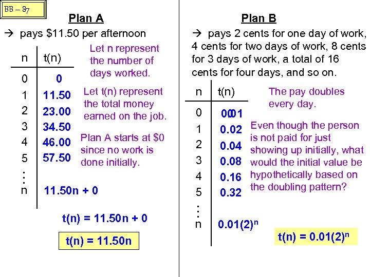 BB – 87 Plan A pays $11. 50 per afternoon n t(n) 0 1