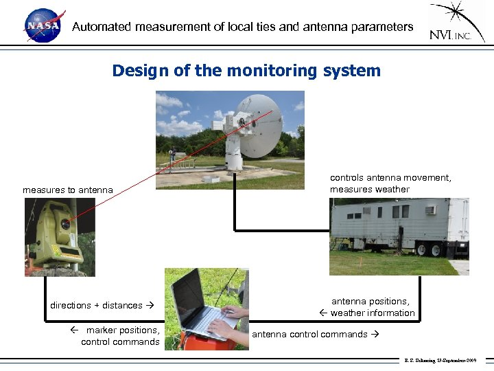 Automated measurement of local ties and antenna parameters Design of the monitoring system measures