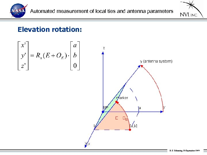Automated measurement of local ties and antenna parameters Elevation rotation: B. S. Schmeing 23
