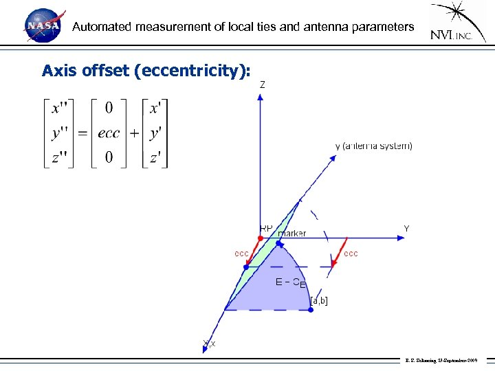 Automated measurement of local ties and antenna parameters Axis offset (eccentricity): B. S. Schmeing