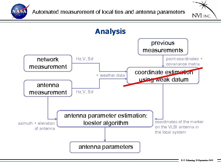 Automated measurement of local ties and antenna parameters Analysis previous measurements network measurement Hz,