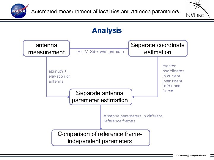 Automated measurement of local ties and antenna parameters Analysis antenna measurement Hz, V, Sd