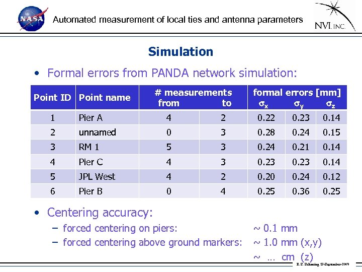 Automated measurement of local ties and antenna parameters Simulation • Formal errors from PANDA