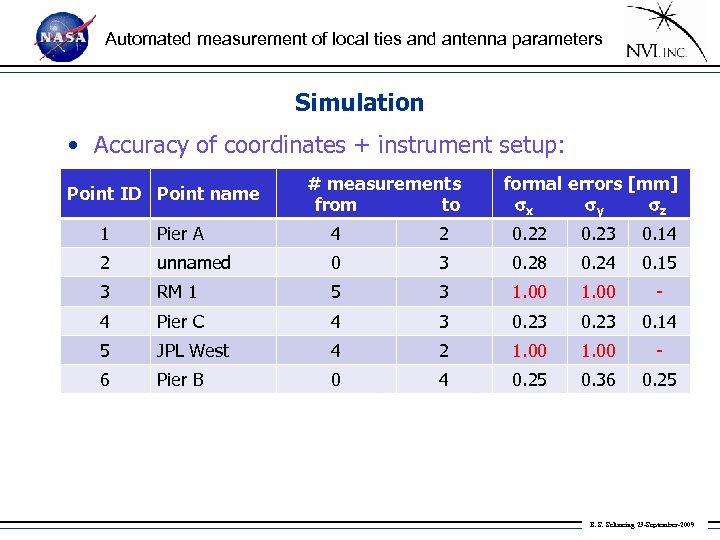 Automated measurement of local ties and antenna parameters Simulation • Accuracy of coordinates +