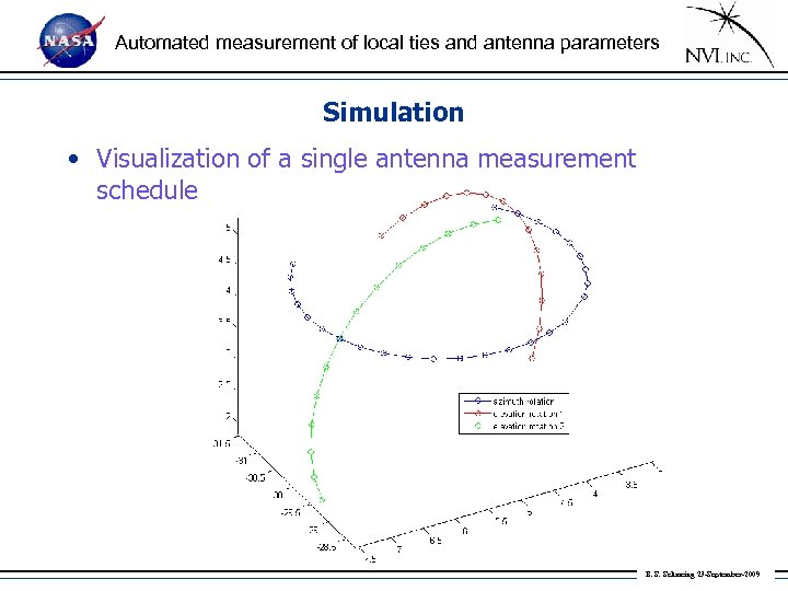 Automated measurement of local ties and antenna parameters Simulation • Visualization of a single