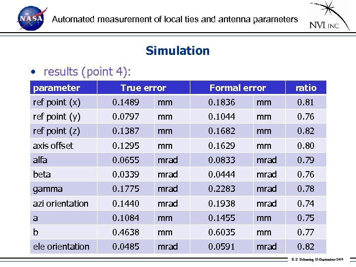 Automated measurement of local ties and antenna parameters Simulation • results (point 4): parameter