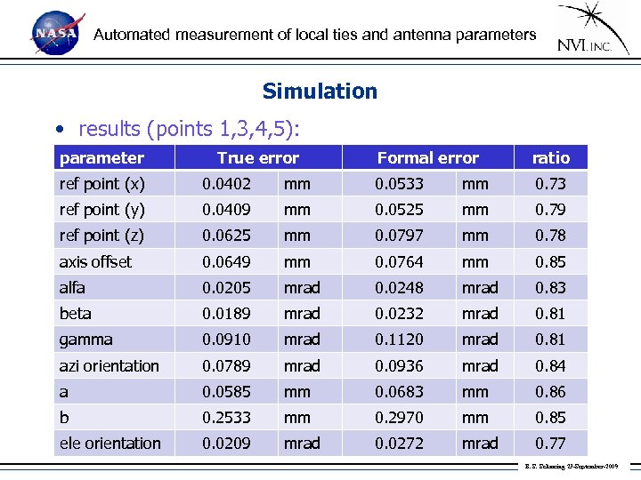 Automated measurement of local ties and antenna parameters Simulation • results (points 1, 3,